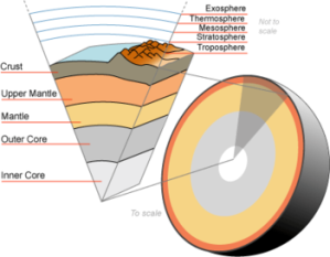 The earth's inner core and layers that make up the globe