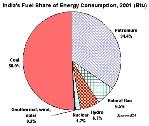 india_fuel