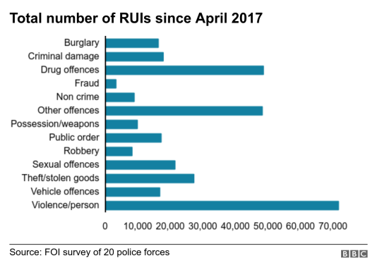 _rui_offences-nc
